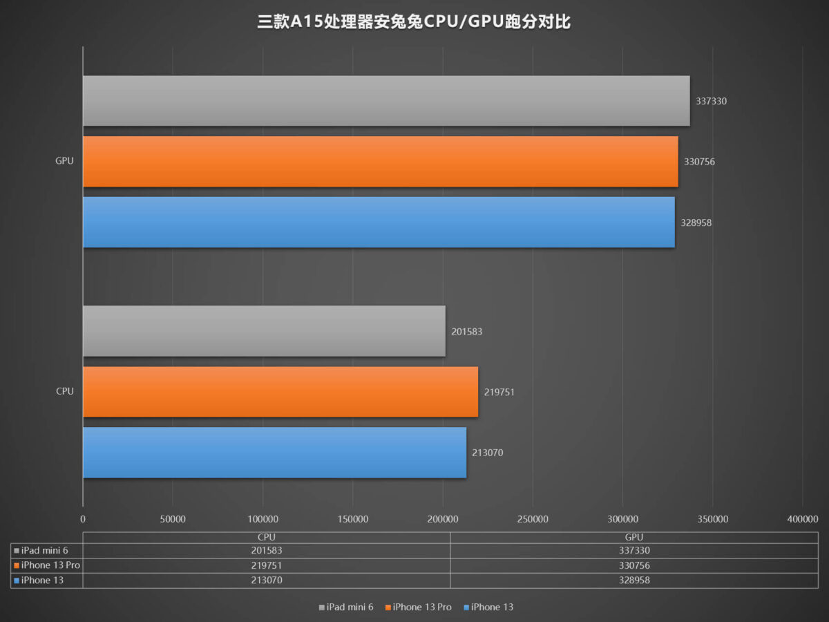 Apple A15 has Three Version and A15 Antutu score
